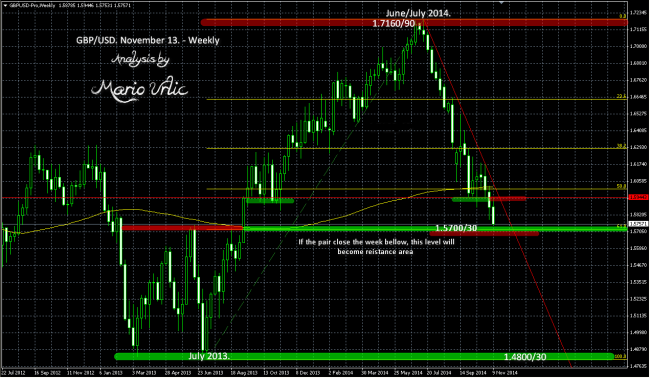 gbp-usd 13.11. weekly