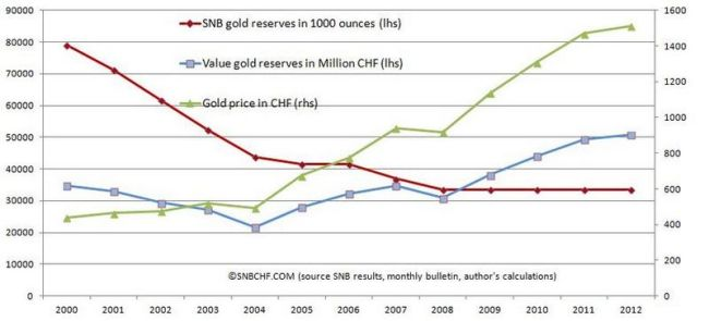 Gold-price-vs.-SNB-reserves-11
