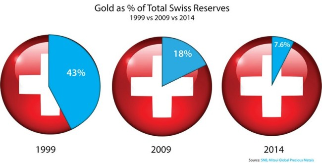swiss gold 1999-2014