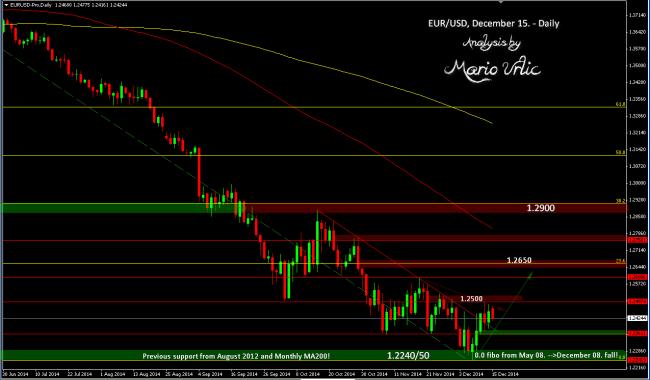 eur-usd 15.12.