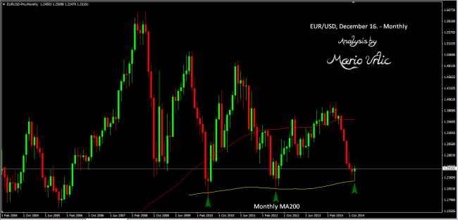 eur-usd monthly