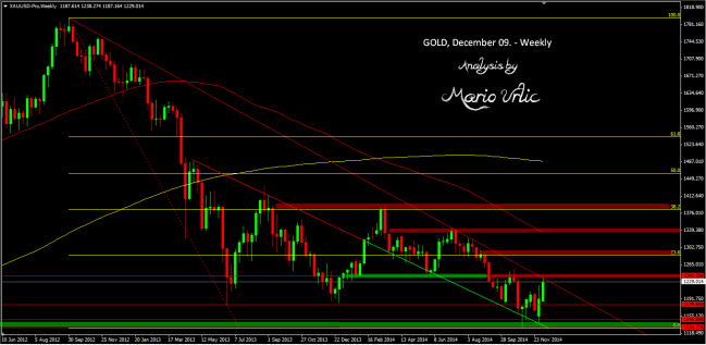 gold 09.12. weekly
