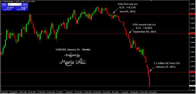 eur-usd weekly 2