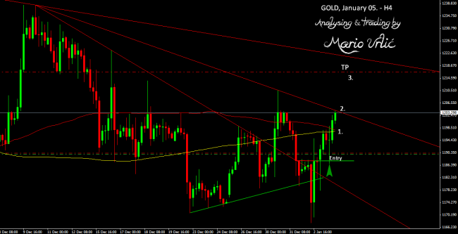 gold trade 05.01.