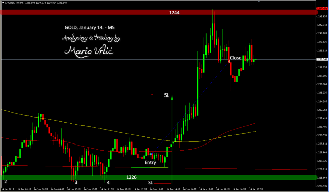 gold trade 14.01.