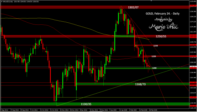 gold 24.02.