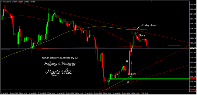 gold trade h1
