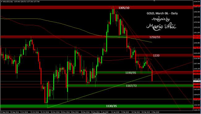 gold 06.03.