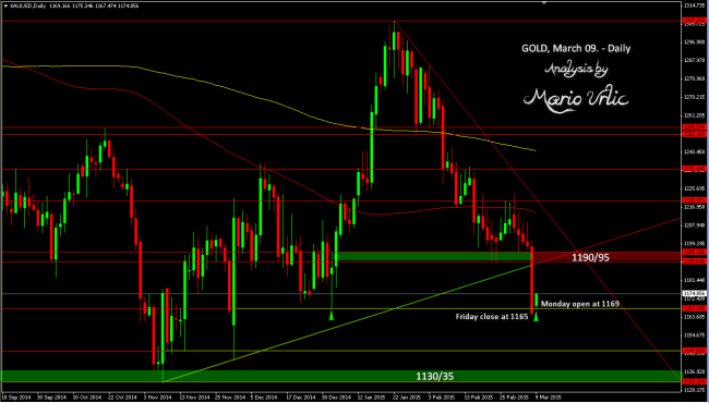 gold 09.03.