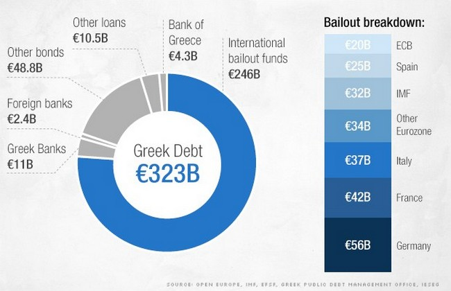 greek debt 2015