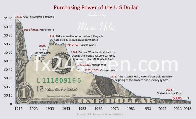 Purchasing Power US Dollar