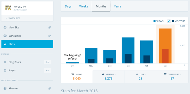 Stats March 01
