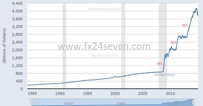 US Monetary base 2015.