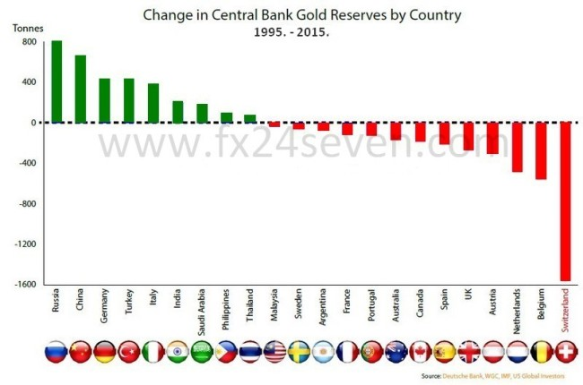 Change-in-Gold-Holdings