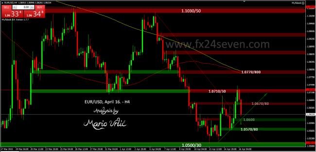 eur-usd 16.04.