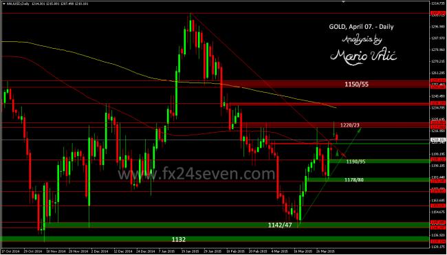 gold 07.04.
