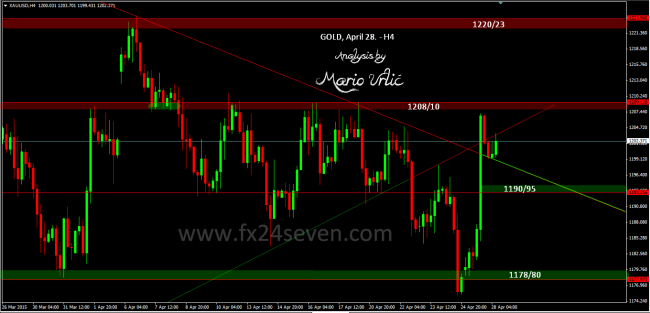 gold 28.04.