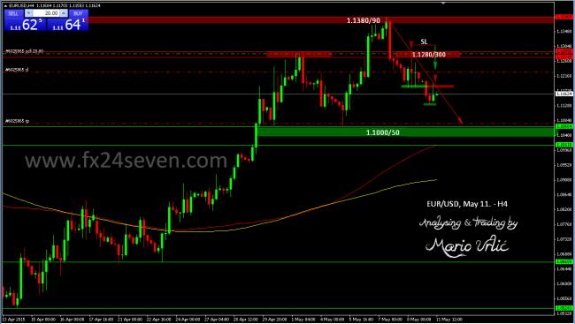 eur-usd trade 11.05.