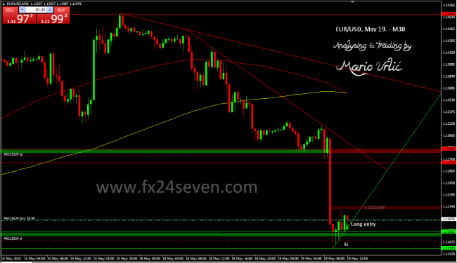 eur-usd trade 19.05.