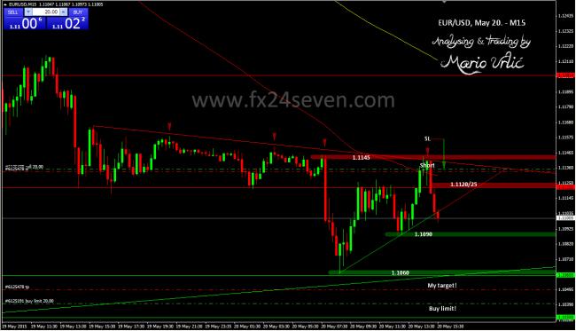 eur-usd trade 20.05.