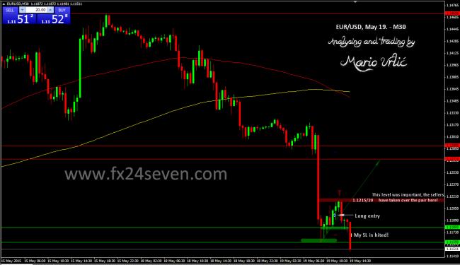 eur-usd trade 3