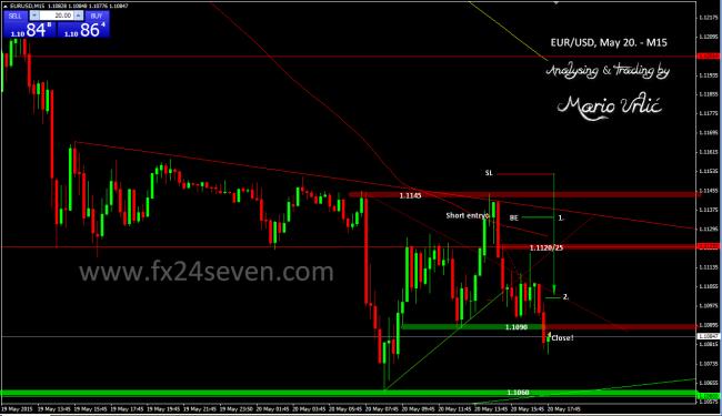 eur-usd trade3 20.05.