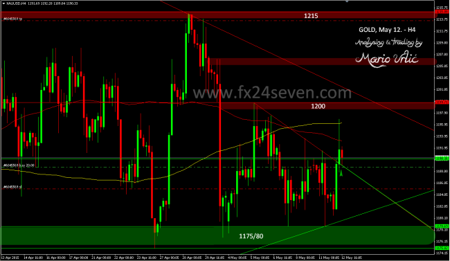 gold trade 12.05.