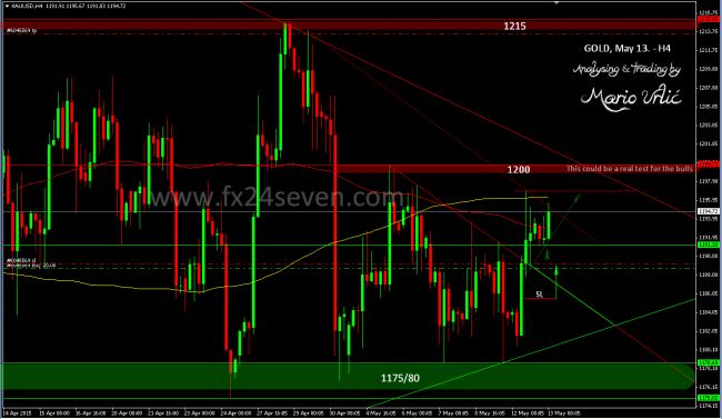 gold trade 13.05.