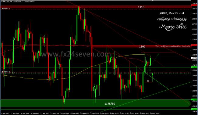 gold trade 13.05.