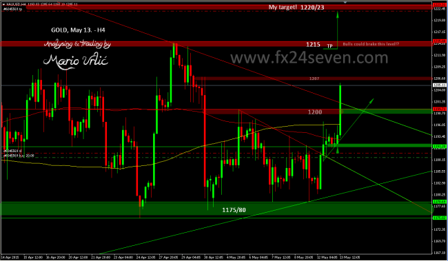 gold trade 2 -13.05.