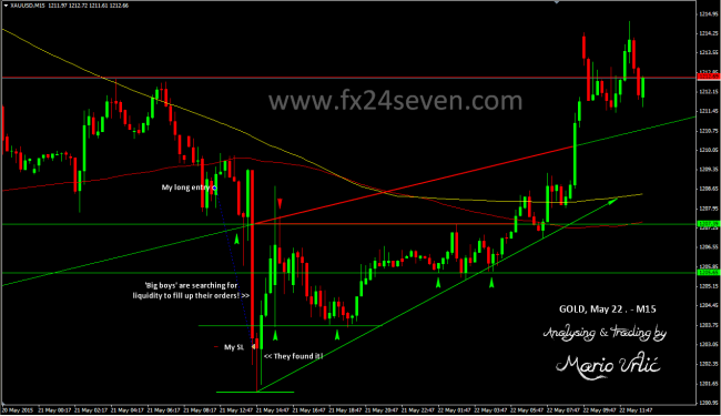 gold trade 2 SL