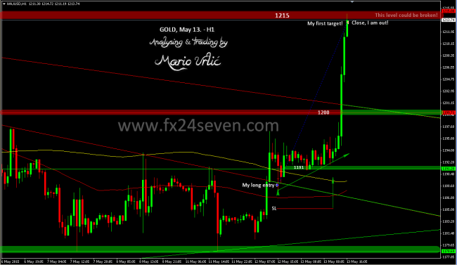 gold trade finale 13.05.