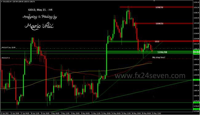 gold trade2 21.05.