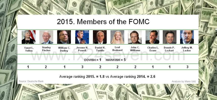 FOMC members 2015