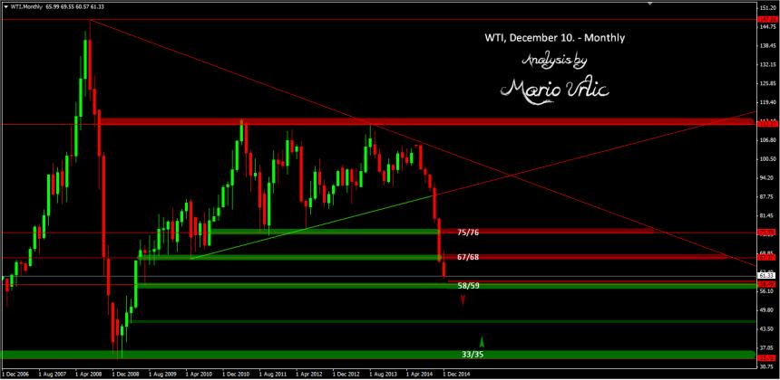 mario urlic WTI crude oil 10.12.