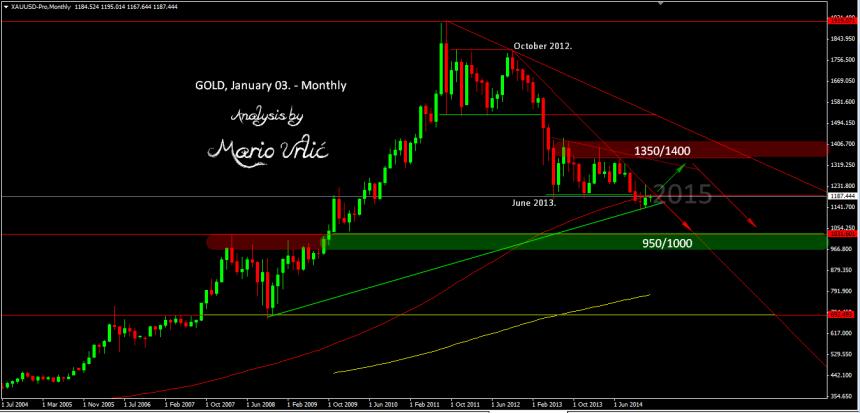 mario urlic gold price for 2015