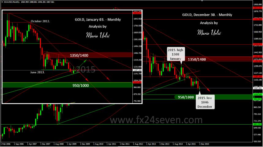 mario urlic gold price prediction 2015