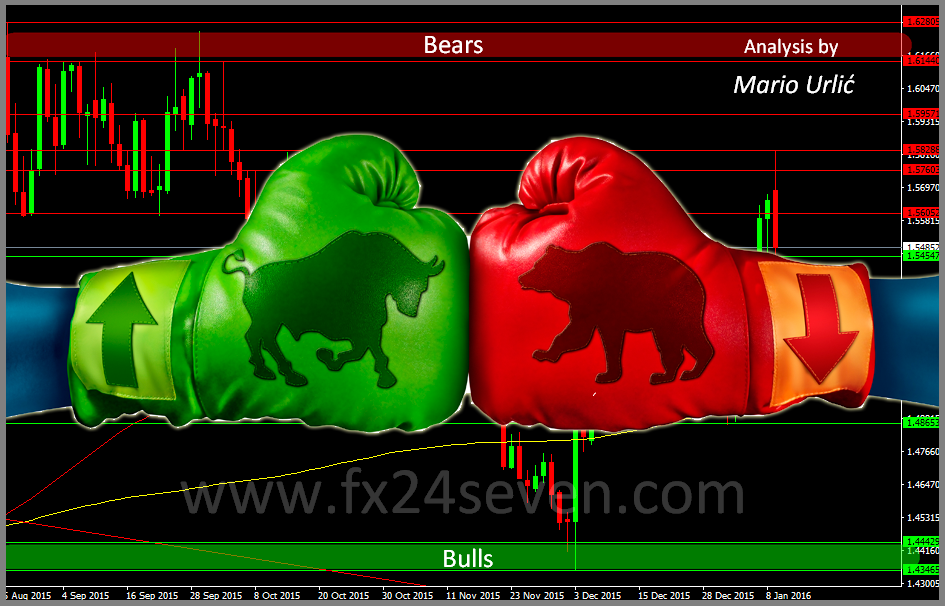 Bullish vs bearish forex