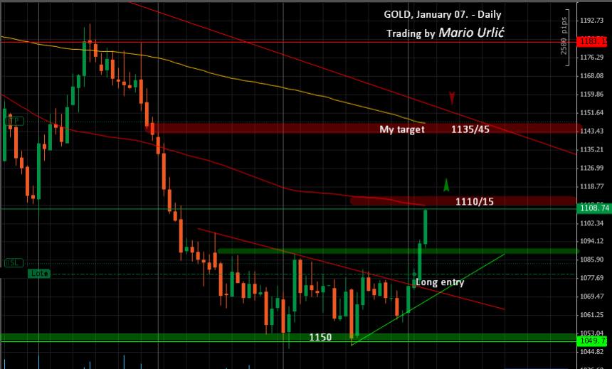mario-urlic-forex-gold-trading-07-01