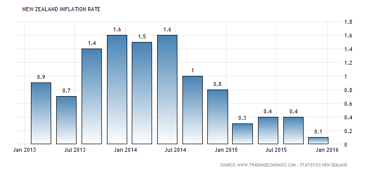 mario urlic rbnz cpi inflation 2016
