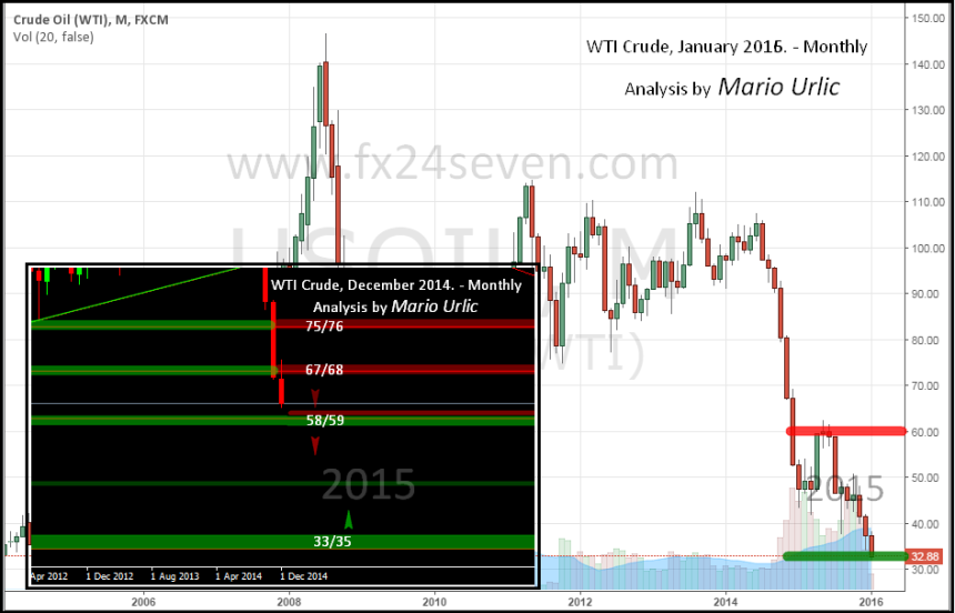 wti crude price prediction
