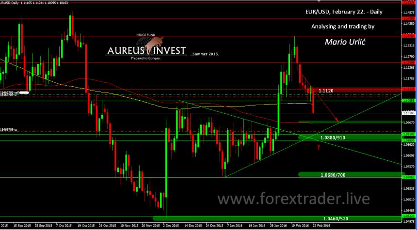 mario urlic forex eur-usd trade 22.02.