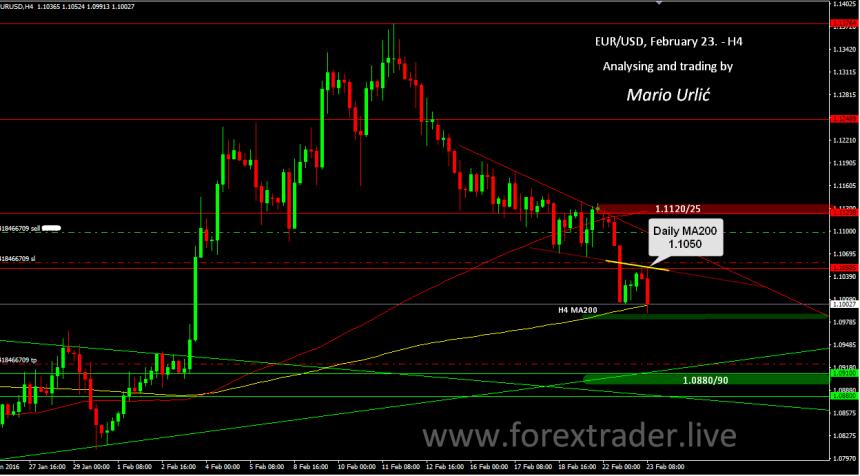 mario urlic forex eur-usd trade 23.02.