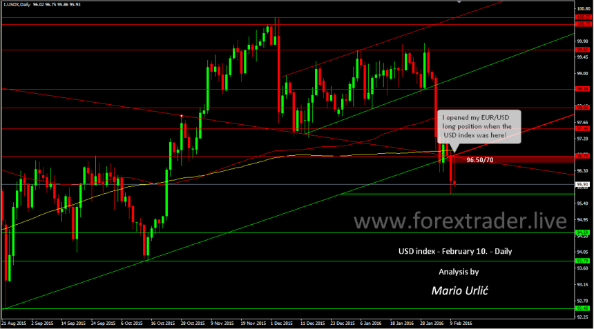 mario urlic forex usd index 10.02.