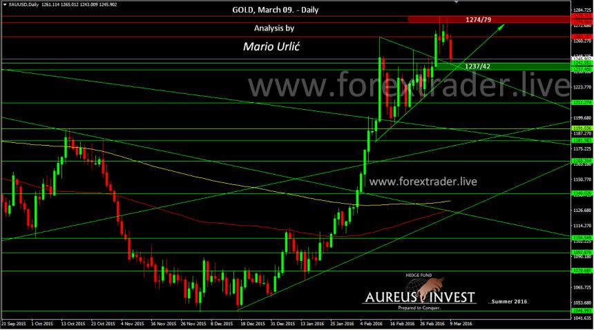 mario urlic forex gold 09.03.