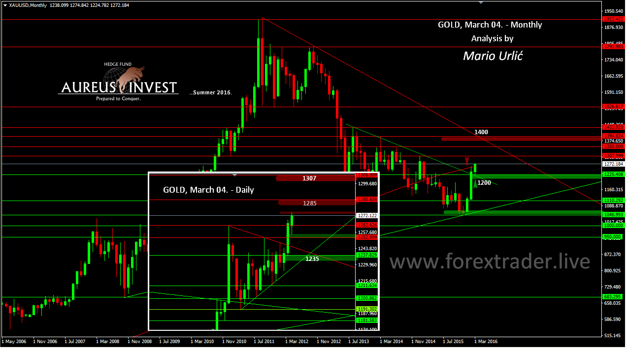 100 montly forex