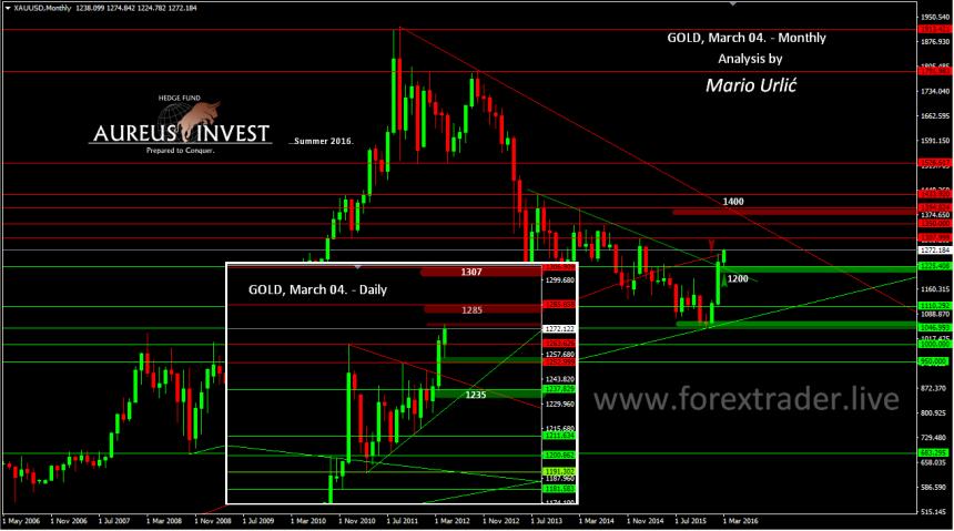 mario urlic forex gold monthy 04.03.