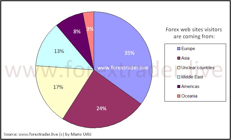 forex statistics by mario urlic webvisitors2016