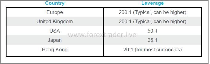 mario urlic forex leverage2
