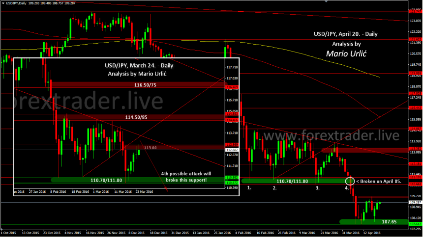 mario urlic forex usd-jpy April 20.